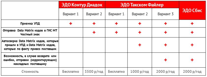 Подключение к ЭДО маркировка табака